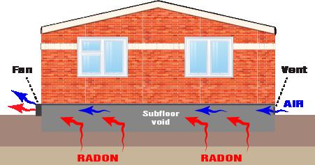 Radon detection and treatment