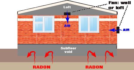Positive pressure fan for radon treatment